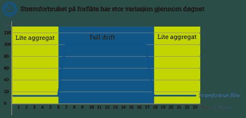 graf strømforbruk