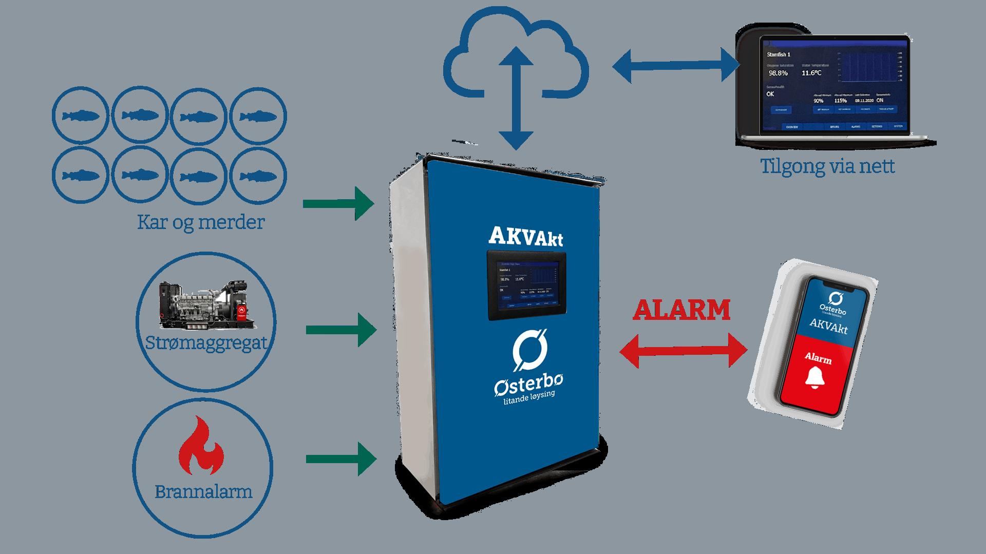 Akvakt system